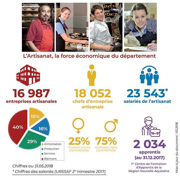 chiffres-caollaboration-La-rochelle