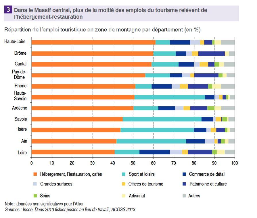 emploi-touristique-massif-central