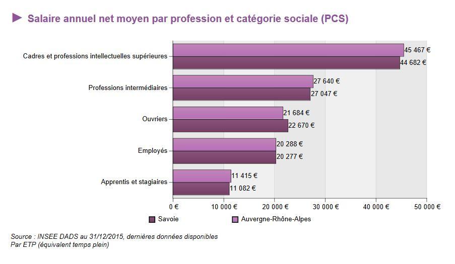salaire-annuel-net-moyen-par-profession